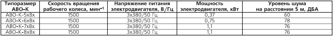 характеристики двигателей ВЕЗА АВО