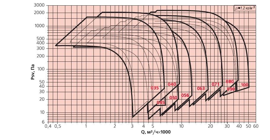 вентилятор дымоудаления ВЕЗА ВРН ДУ аэродинамические характеристики