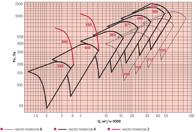 Производительность вентиляторов ВОД-ДУ ВЕЗА