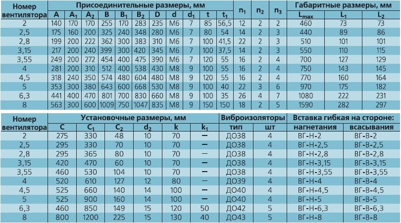 вентилятор ВЕЗА ВРАВ присоединительные размеры исполнение 1