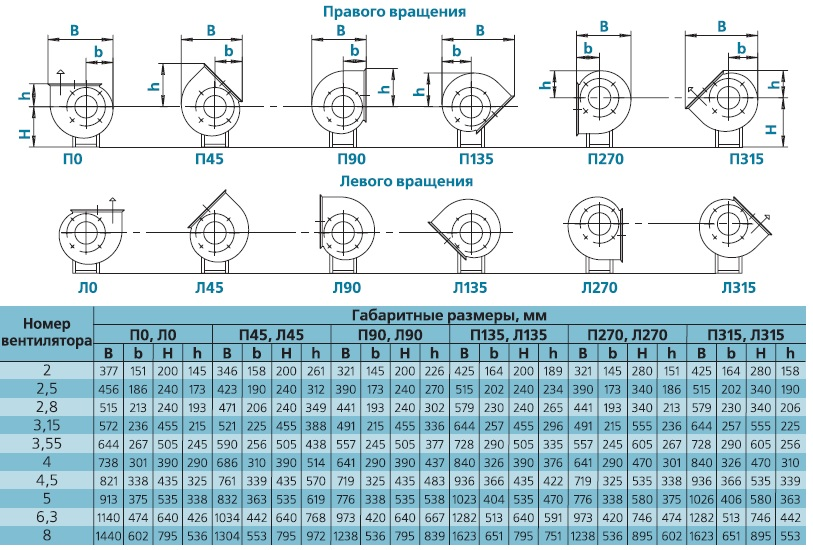 вентилятор ВЕЗА ВРАВ положение корпусов исполнение 1