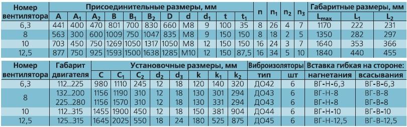 вентилятор ВЕЗА ВРАВ присоединительные размеры исполнение 5