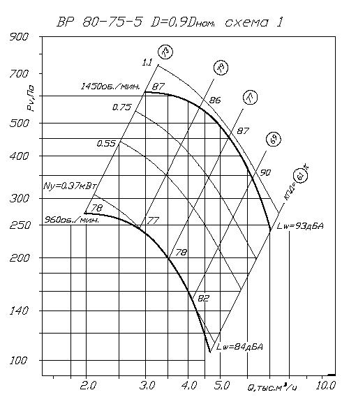 аэродинамика ВР 80-75 №5