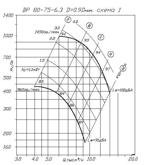 аэродинамика ВР 80-75 6,3