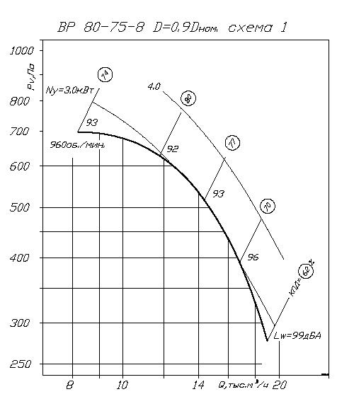 аэродинамика ВР 80-75 №8