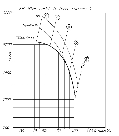 аэродинамика ВР 80-75 №14