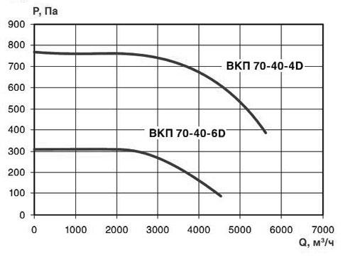 производительность ВКП 70-40