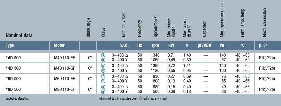 технические характеристики W8E500-GJ03-01