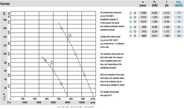 W6D560-GJ03-01 производительность