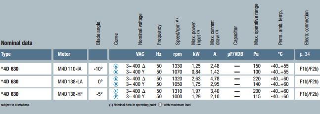 технические характеристики W4D630-GD01-01