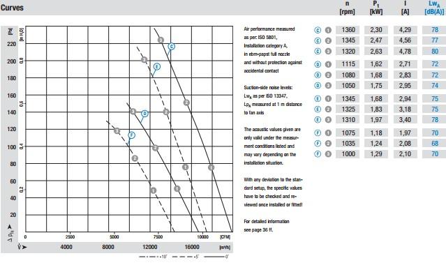 W4D630-GR01-01 производительность