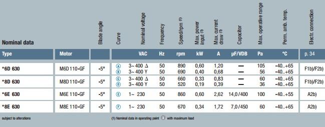 технические характеристики S6D630-AN01-01