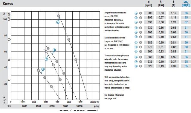 A8D630-AN01-01 производительность