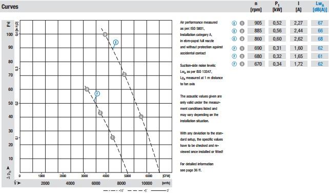 W6D630-GN01-01 производительность