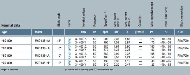 технические характеристики S6D800-CD01-01