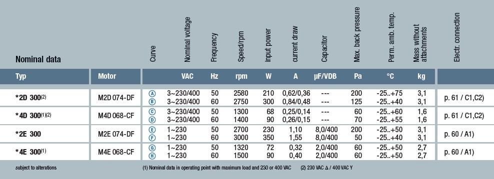 A2D300-AP02-01 технические характеристики