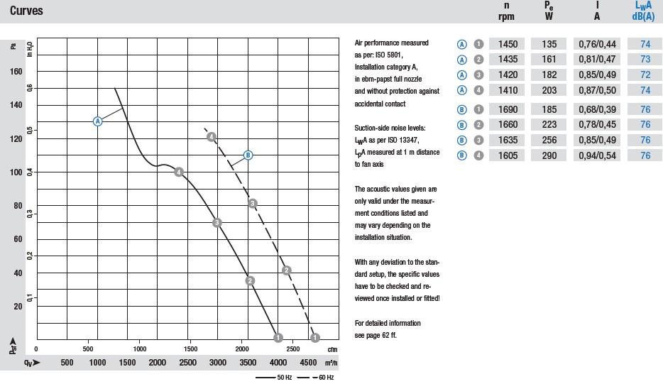A4D400-AP12-01 аэродинамические характеристики