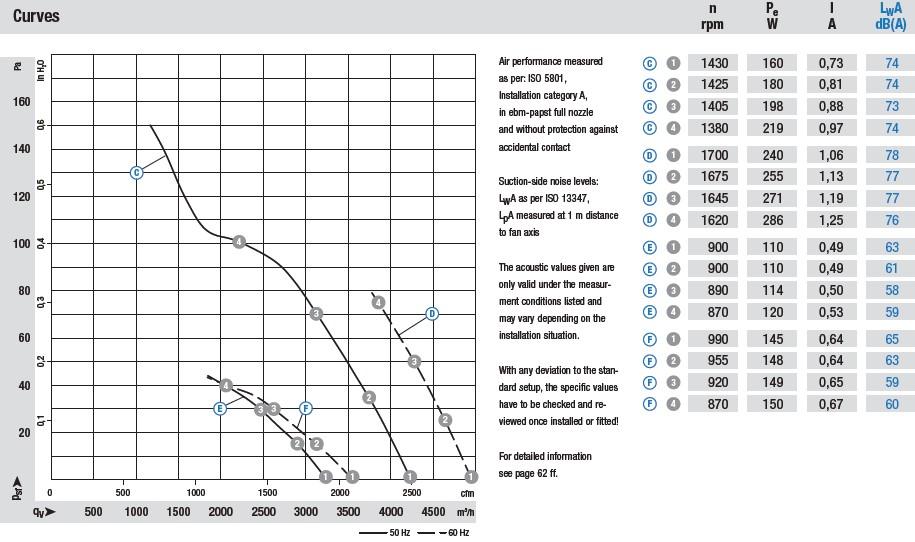 W6E400-CN24-30 аэродинамические характеристики