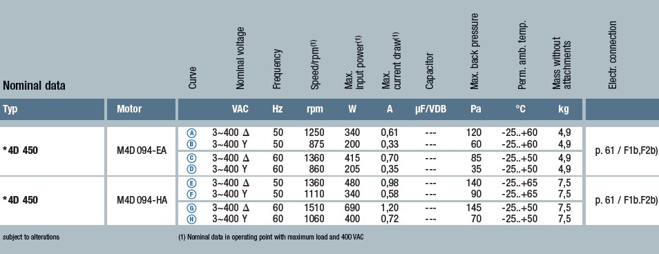 W4D450-CU01-01 технические характеристики