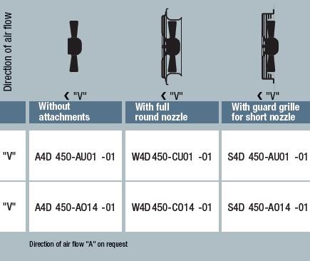 W4D450-CU01-01 исполнение