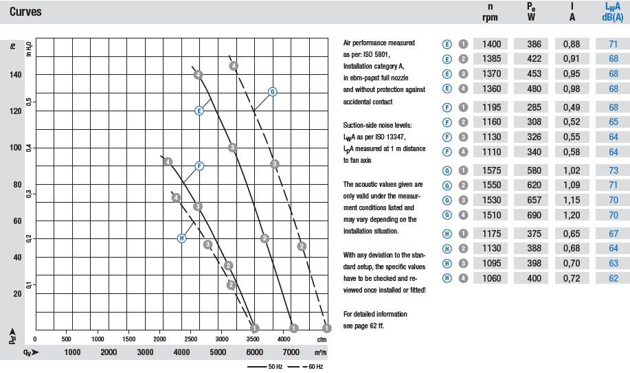 W4D450-CU01-01 аэродинамические характеристики