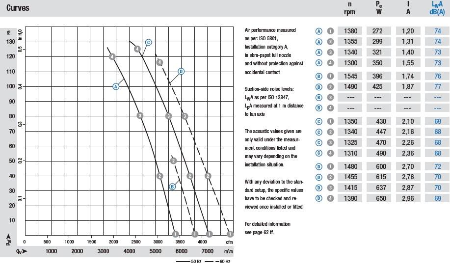 S6E450-AU04-01 аэродинамические характеристики