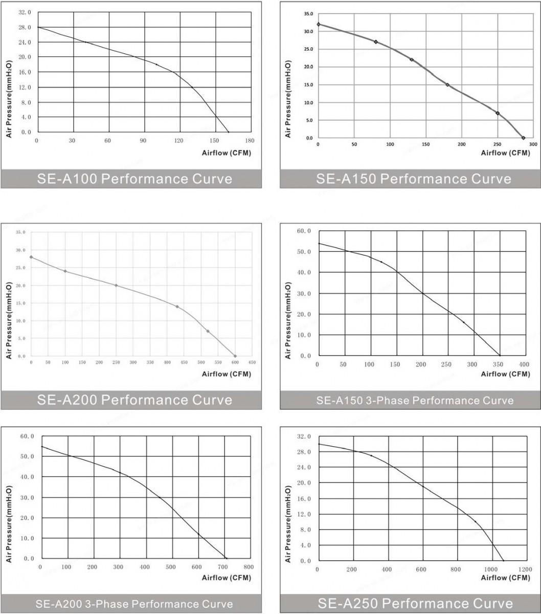 производительность канальных энергосберегающих вентиляторов