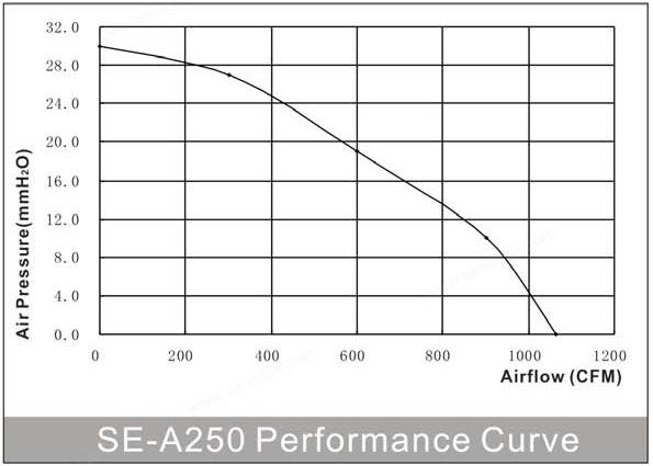 производительность круглого канального энергосберегающего вентилятора SE-A250