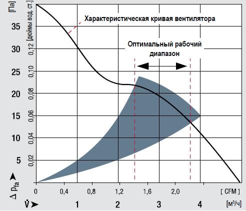 кривая работы вентилятора