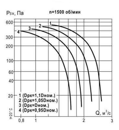 аэродинамическая характеристика ВКР 4,5 1500 об_мин