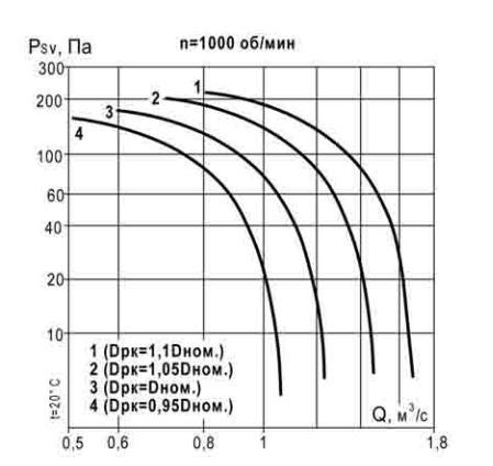 аэродинамическая характеристика ВКР 4,5 1000 об_мин