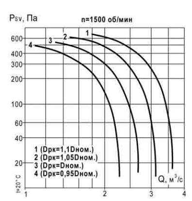 аэродинамические характеристики ВКР 5 1500 об_мин
