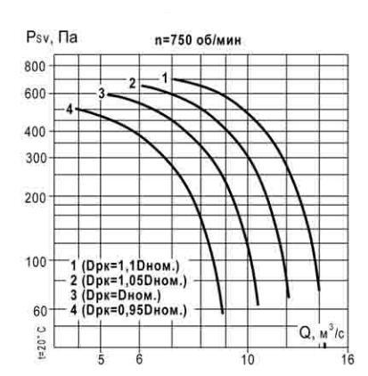 аэродинамические характеристики ВКР 9 750 об_мин