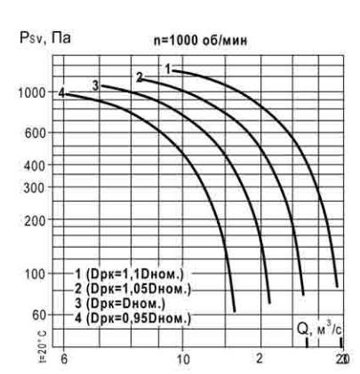 аэродинамические характеристики ВКР 9 1000 об_мин