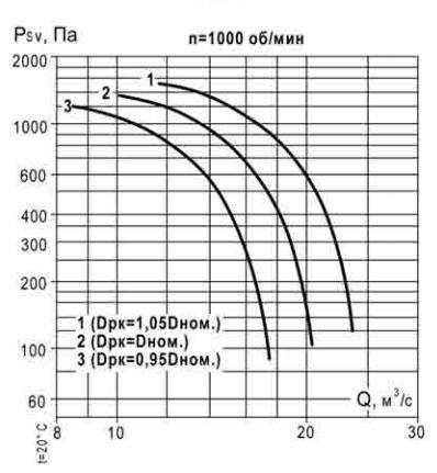 аэродинамические характеристики ВКР 11,2 1000 об_мин