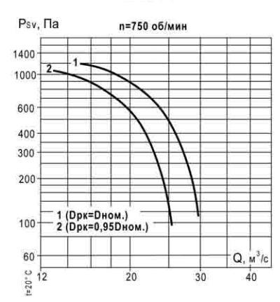 аэродинамические характеристики ВКР 14 750 об_мин