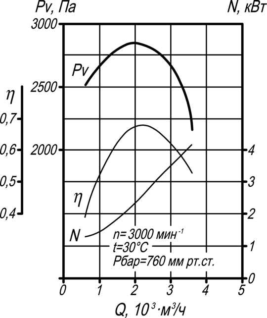 тягодутьевая машина ВД-3,5 производительность