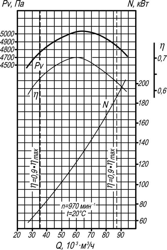 аэродинамическая характеристика тягодутьевой машины ВД-13,5