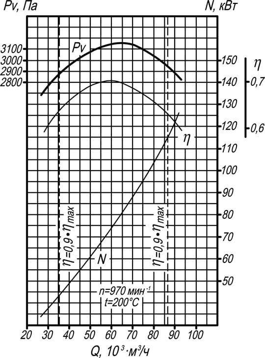 аэродинамическая характеристика тягодутьевой машины Д-13,5