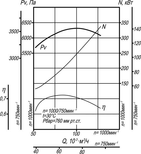 производительность дымососа ВД-15,5