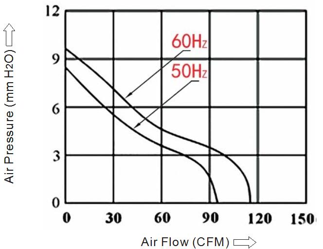 воздушная характеристика вентилятора 120 мм sensdar