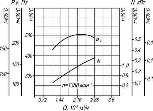 производительность вентилятора ВР 280-46 2,5 ДУ
