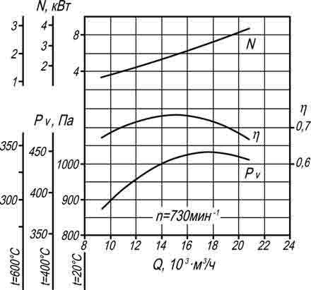 производительность ВР 280-46 6,3 исп 5 ДУ