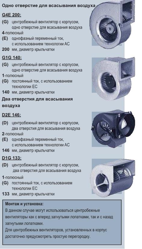 обозначение центробежных вентиляторов ebmpapst