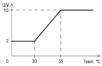 50002-1-0174 ebmpapst регулятор график работы