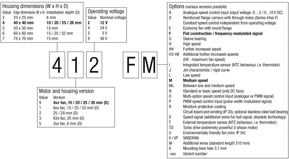 обозначение компактных вентиляторов ebmpapst 3 цифры