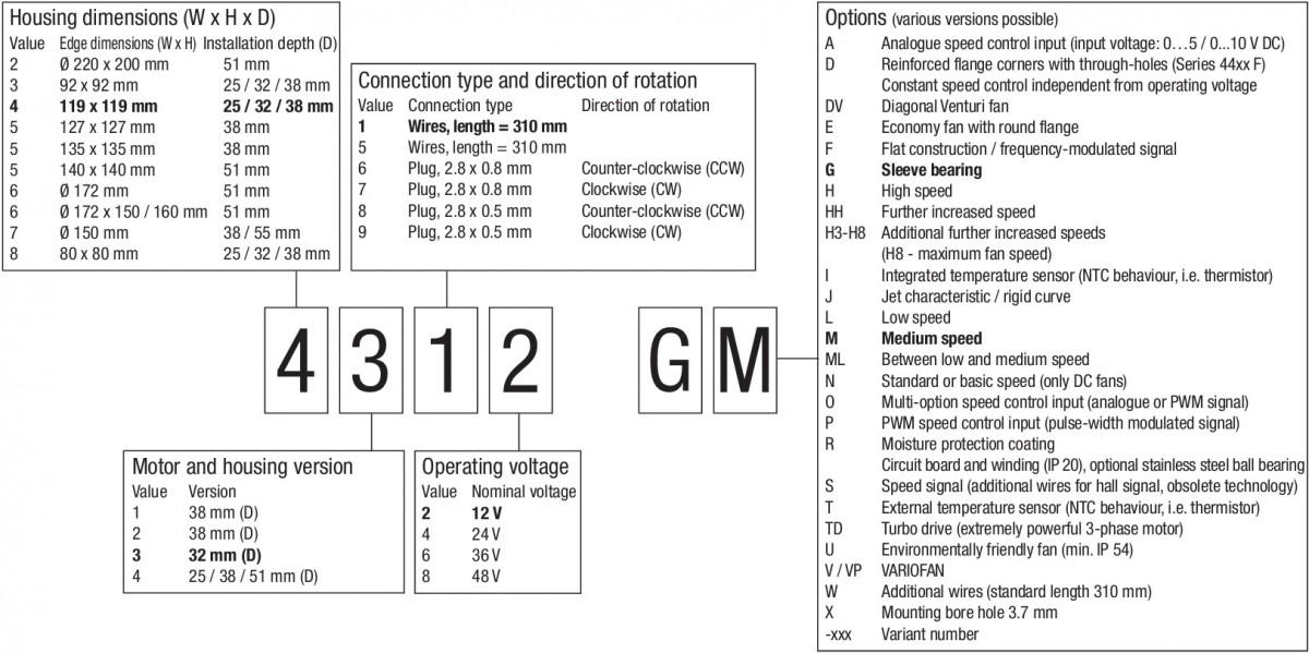 обозначение компактных вентиляторов ebmpapst 4 цифры