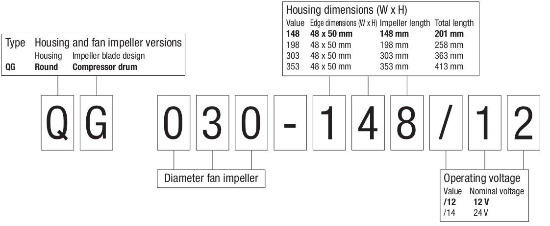 обозначение компактных вентиляторов ebmpapst QG