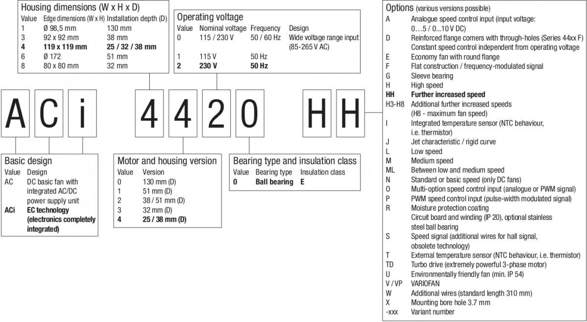 обозначение компактных вентиляторов ebmpapst ACi