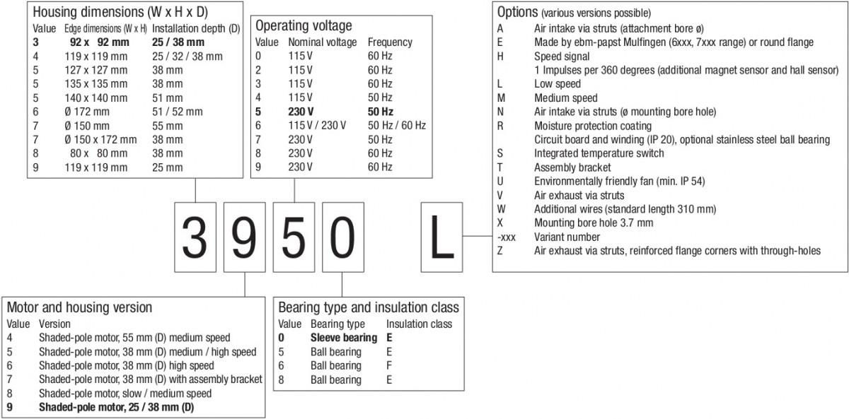 обозначение компактных вентиляторов ebmpapst AC
